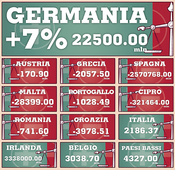 La ripresa economica passa per la bilancia commerciale di alcuni Paesi europei