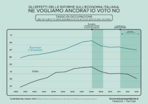 Agenda Monti e austeriti, rafico sull'occupazione in Italia e in Europa