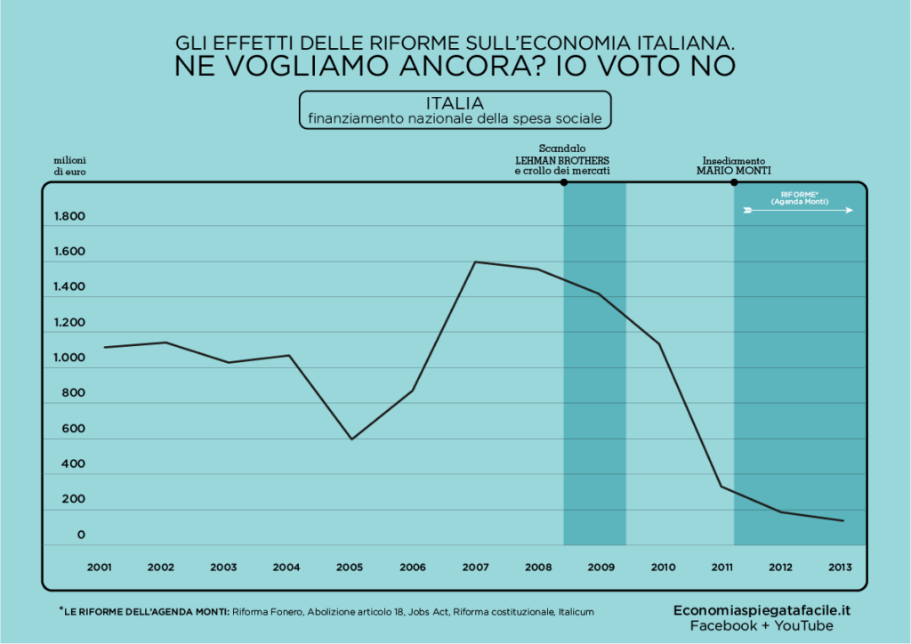 Grafico della spesa sociale nazionale dal 2001 al 2013