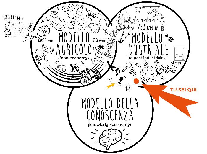 3-modelli-economici