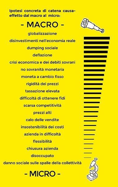 gli effetti della macro economia sulla micro economia