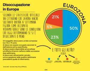 Quali sono i dati reali sulla disoccupazione in Europa?