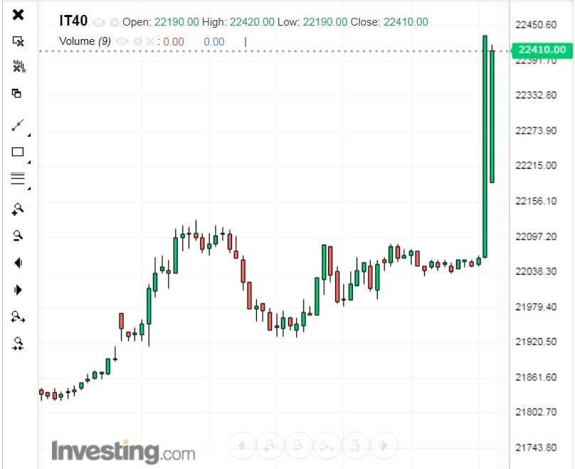 Il balzo dell'indice dei futures alla borsa di Milano dopo l'annuncio che Mattarella ha convocato Draghi al Quirinale