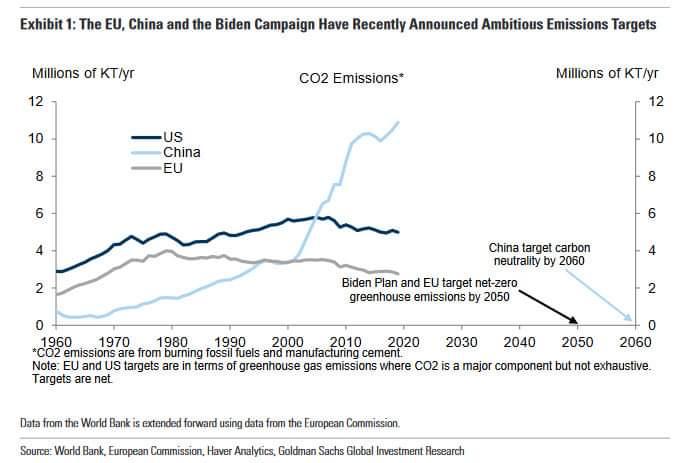 Cina e il carbone