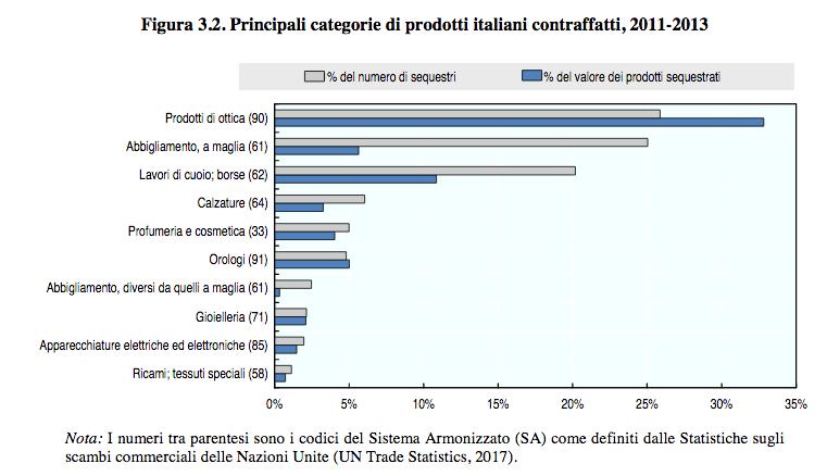 Virus cinese: la contraffazione del made in Italy